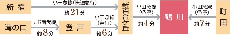 小田急線鶴川駅南口より徒歩約6分